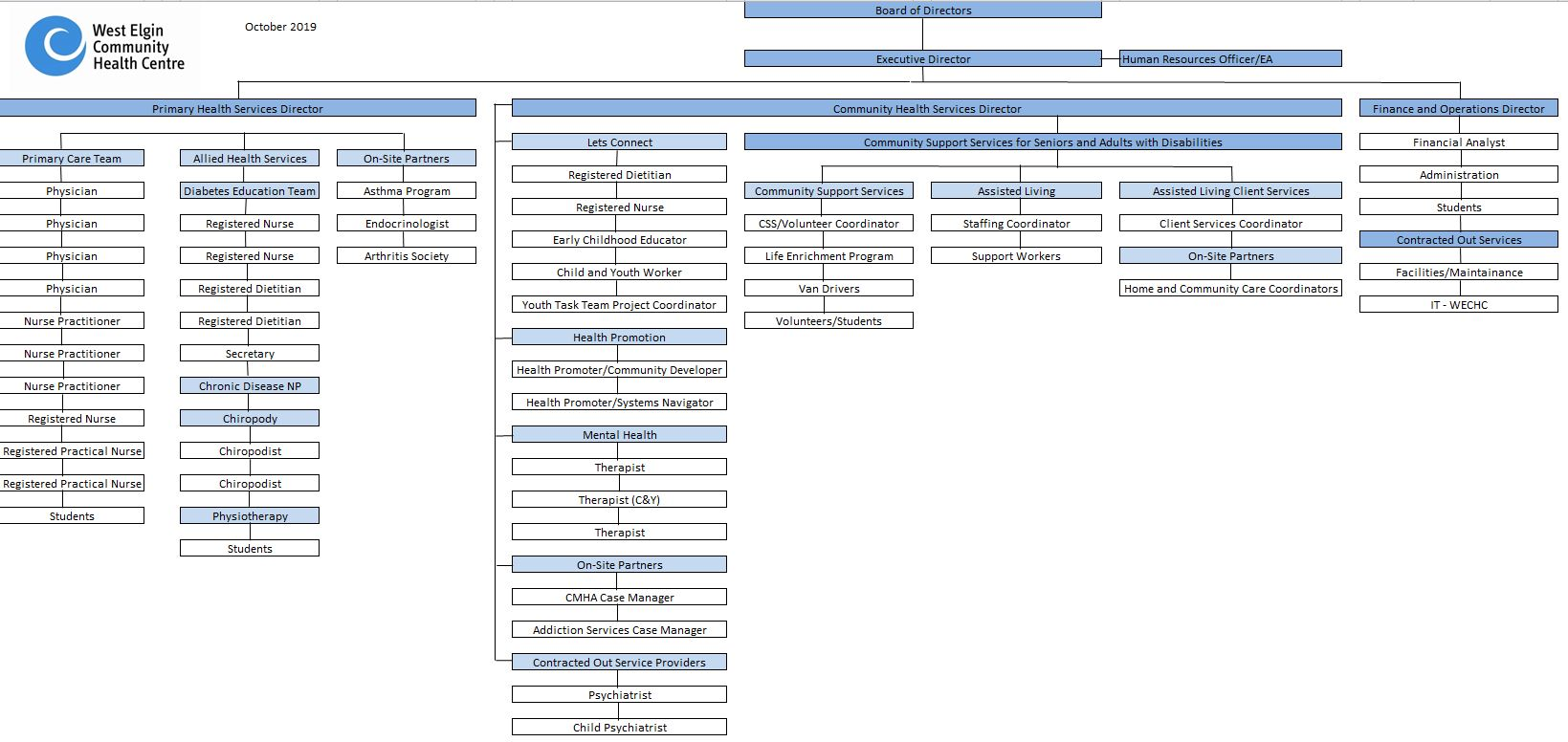 Ort Structure Chart